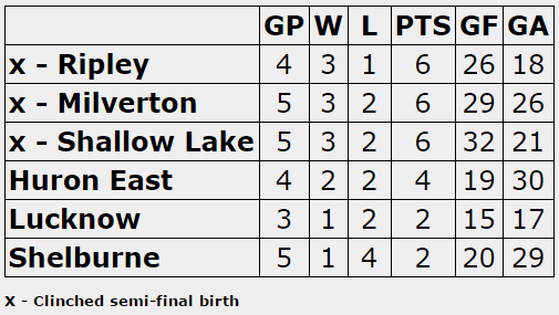 The 'A' round-robin standings with two games remaining.